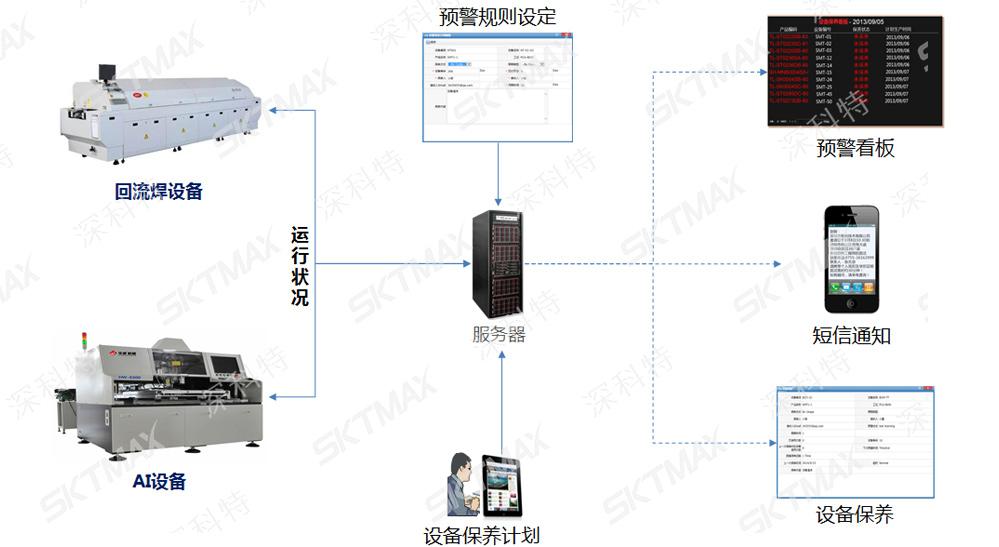 MES设备与夹具管理