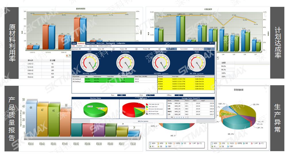 MES数据分析平台