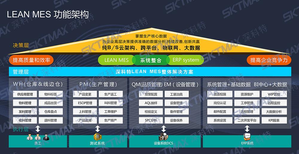MES系统框架